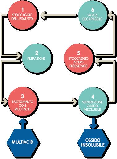 Diagramma_Multiacid_EDIT_ITA