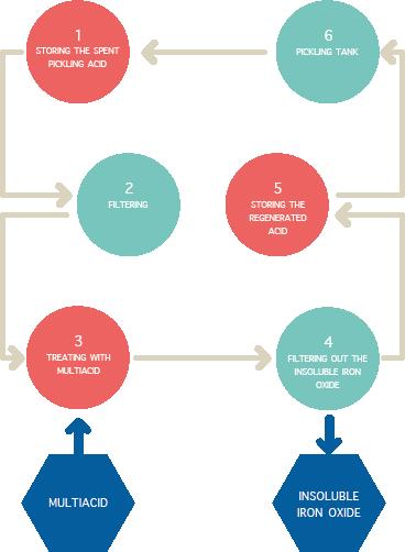 Diagramma_Multiacid_EDIT_EN